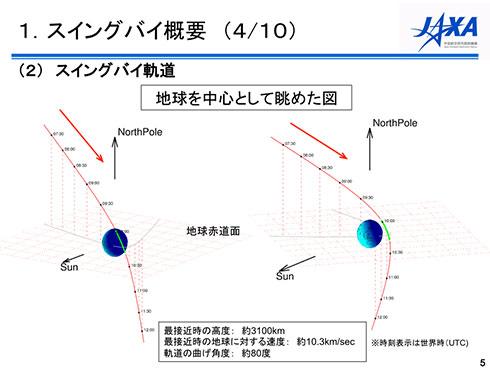 はやぶさ2は地球の北側から接近し、南側に抜ける軌道を取る。このとき軌道を大きく曲げていることが分かる