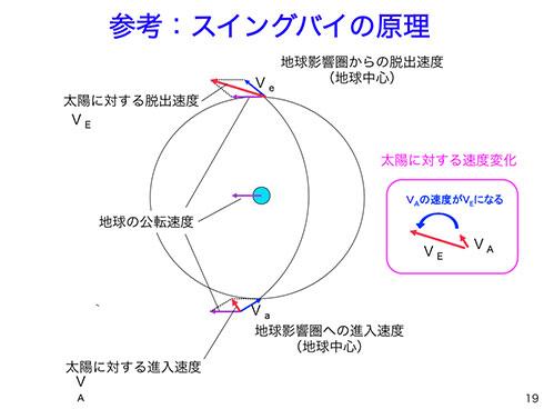 地球中心への進入速度と脱出速度は同じだが(青矢印)、太陽を中心として見た場合、探査機の速度は変化している(赤矢印)