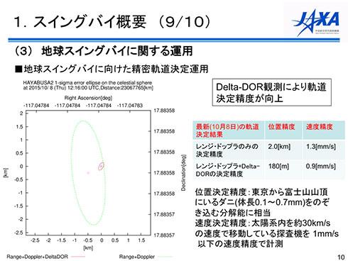 Delta-DORによる効果は大きい。従来の軌道決定精度は緑の範囲であったが、赤の範囲まで小さくなる