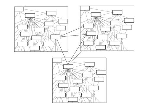 図2. 蜘蛛の巣の図を疎結合な部分でグルーピング