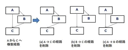図3. 複数経路の削除