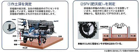 可変施肥田植機の2種類のセンサーの仕組み