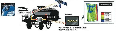 可変施肥田植機とタブレット端末による連携のイメージ