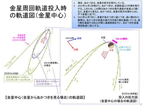 VOI-R1で減速し、周回軌道へ投入する計画