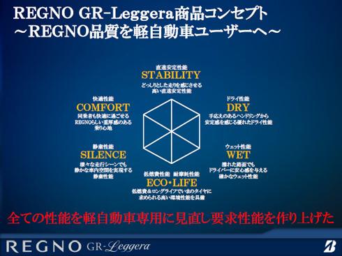 REGNO品質を軽自動車ユーザーへ