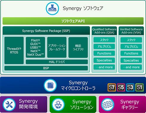 「Renesas Synergyプラットフォーム」の構成