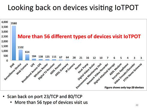 IoTPOTで収集された攻撃元のIoTとおぼしきデバイス