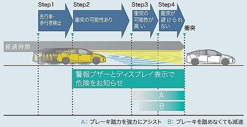 「Toyota Safety Sense P」の衝突回避支援機能の動作イメージ
