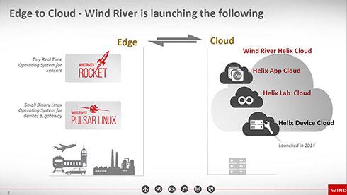 ウインドリバーが提供するエッジデバイス向けOSと各種クラウド