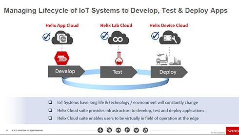 Helix App/Lab/Deviceで狙うライフサイクル