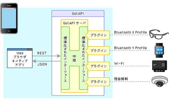 図3 GotAPIのアーキテクチャ