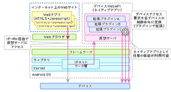 図4 AndroidデバイスのデバイスWebAPIのイメージ