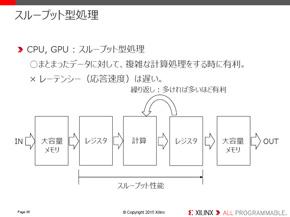 CPU/GPUの特徴
