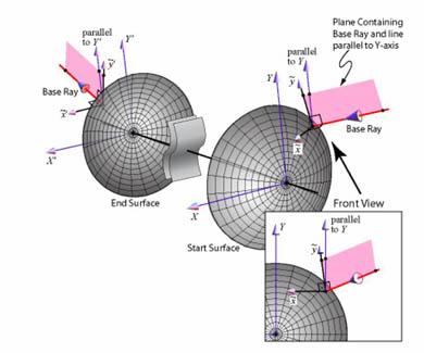 非対称光学系の光学パラメータ計算イメージ