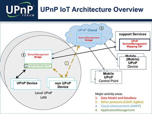 非UPnPデバイスは、独自にZigBeeなどの上でCOAPなどを実装して通信する必要があるが、UPnPに乗っかってしまえばその手間が省ける、という話