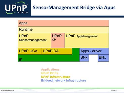 Appsの部分は、実際にどんな既存のサービスとのブリッジを行うかによって変化する