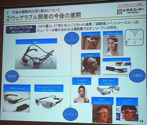 メガネ型ウェアラブル端末のポジショニング