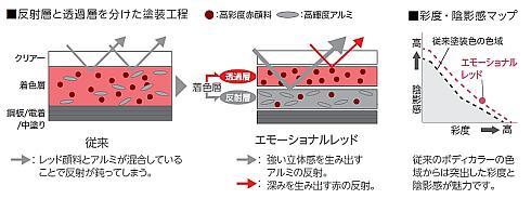 従来の赤色(左)と「エモーショナルレッド」(右)の比較