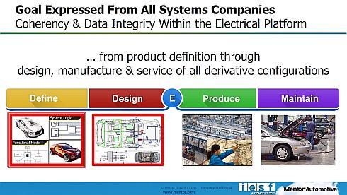 「Capital Systems」は、自動車の設計開発から製造、サポートまでのライフサイクルの中で定義(Define)をカバーするツールだ