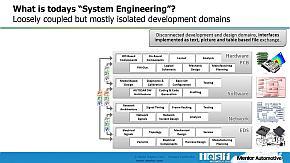 従来の自動車の開発プロセスはドキュメントベースで情報を共有していた