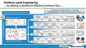 「Capital Systems」であれば自動車メーカーの要件定義を基にしたデータによって情報を共有できる