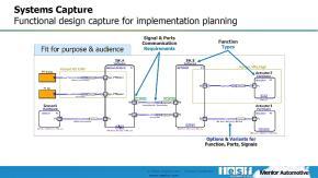「Capital Systems Capture」によるE/Eシステムの機能要素のモデル化のイメージ