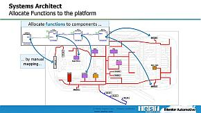 「Capital Systems Architect」における論理接続のマッピングのイメージ