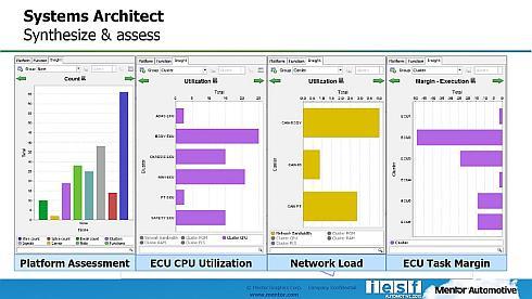 「Capital Systems Architect」は設計変更による影響の評価結果を可視化できる