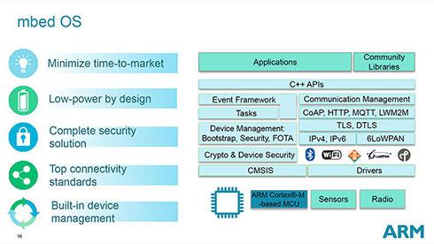 TechCon 2014で示されていた構造図