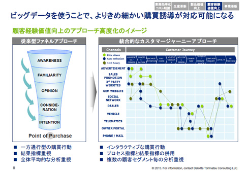 ビッグデータを使うことで、よりきめ細かい購買誘導が対応可能になる