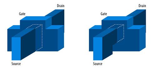 図1.全周ゲートデバイスは従来のFinFETとは異なり、4辺全てのチャネルが誘電体とゲートで囲まれています