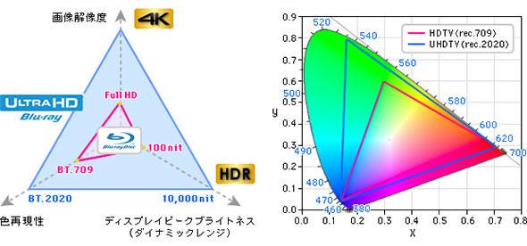 図3 HDR映像の特長