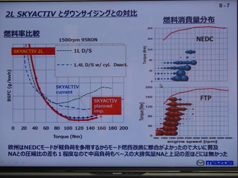 2lのSKYACTIVと他社ダウンサイジングエンジンの対比