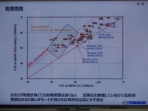 実用燃費とモード燃費の差