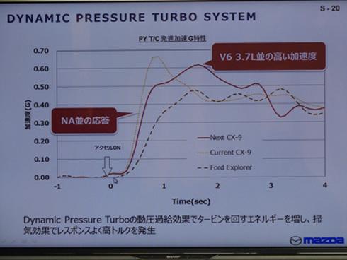 新開発ダウンサイジングエンジンの応答性と加速