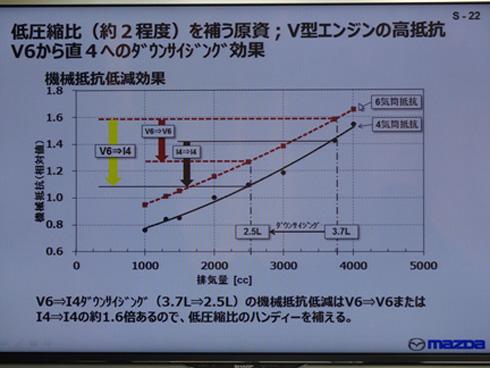 V型6気筒から直列4気筒にダウンサイジングすると機械抵抗を大きく低減