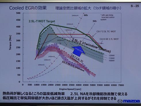 クールドEGRが燃料を濃くする領域を減らす