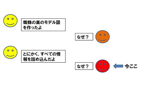 図1. 無目的モデリングのなぜなぜ問答