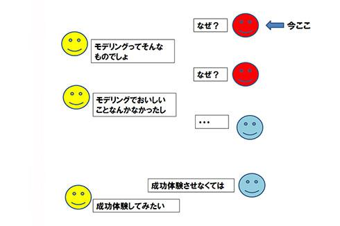 図2. 無目的モデリングのなぜなぜ問答の続き