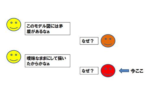 図3. 曖昧モデリングのなぜなぜ問答