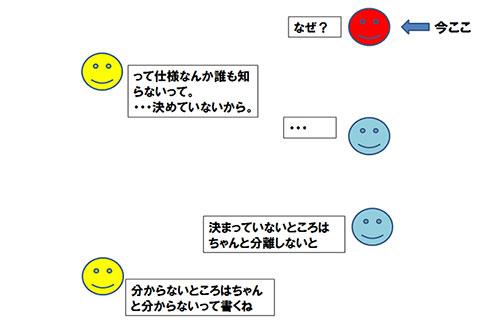 図4. 曖昧モデリングのなぜなぜ問答の続き