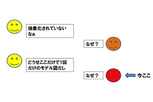 図5. 1回こっきりモデリングのなぜなぜ問答