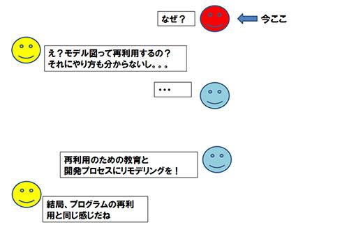 図6. 1回こっきりモデリングのなぜなぜ問答の続き