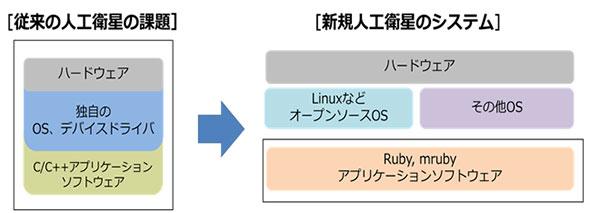人工衛星開発におけるmruby利用の例