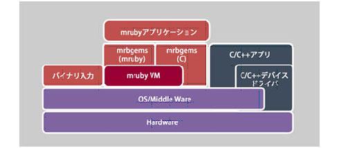 mrubyブロック図