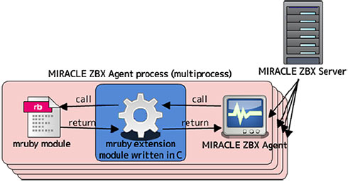 mruby extension module for monitoring system