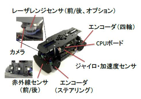 周辺監視や車両の挙動を記録するために「RoboCar 1/10 2016」が搭載しているセンサー