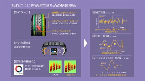 「Playz PXシリーズ」で行ったタイヤ踏面のパターンや形状の工夫。直進安定性が向上し、小さい操舵角での運転が可能になった
