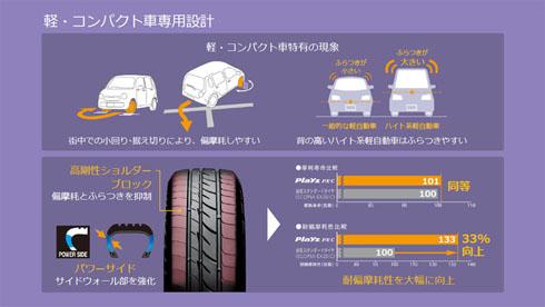 「Playz PX-C」で追加した構造。ふらつきやすく偏摩耗しやすい軽自動車の傾向に対応した設計