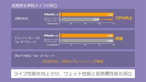 「Playz PXシリーズ」は疲れにくさを実現しながら低燃費性能や耐摩耗性も犠牲にしない